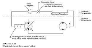 Servo Valve Electrical Circuit Hydraulic Valve