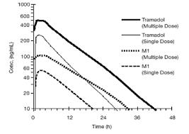 Ultram Tramadol Hcl Uses Dosage Side Effects