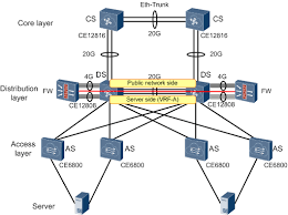 data center network design for the financial services industry three concise facts about each layer at Computer Access Layer Switch Diagram