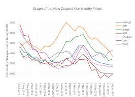 Graph Of The New Zealand Commodity Prices Scatter Chart