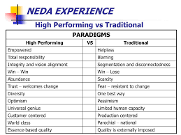 Ppt Change Management Neda Experience Powerpoint