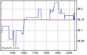 Emc Insurance Share Price Emci Stock Quote Charts Trade