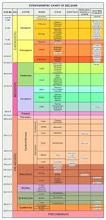 International Chronostratigraphic Chart 2018 Stratigraphic Chart Of Belgium Adapted From The