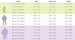 Blood Pressure Chart Age Gender Blood Rate Chart Blood