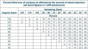 Soybean Hail Damage Chart Help Your Soybeans Survive Hail Season Syngenta Know