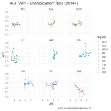 Australias Disappearing Phillips Curve Ricardian Ambivalence