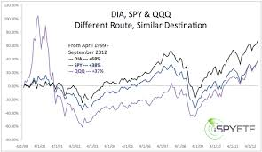 S P 500 Dow Jones And Nasdaq The Deceptive Intricacies Of