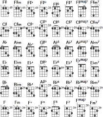 Free Mandolin Chord Chart Pdf Mandolin Chord Chart