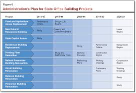 office renovation cost. Figure 6 - Administration\u0027s Plan For State Office Building Projects Renovation Cost R