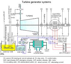 electric generator diagram for kids. Turbine Generator Systems1 Electric Diagram For Kids