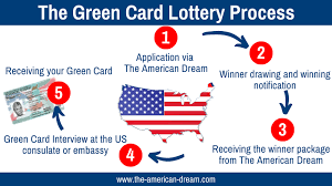 get a green card in just a few steps