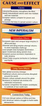 Reasons For Imperialism Ahistory Units 2