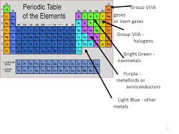 Periodic Law Chemistry I 1. 2 Group IA alkali metals Group IIA ...
