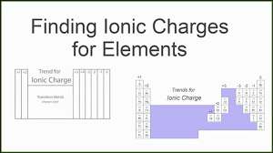 Periodic Charge Chart Finding The Ionic Charge Of An Element