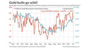 Investor Sentiment Index Chart Bullish Gold Investors Now Have Reason To Worry Marketwatch