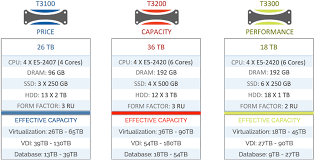 see these specs of our new t series hybrid arrays