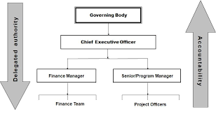 Delegation Of Authority Chart Delegation Of Authority Fmd Pro Starter
