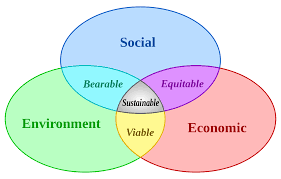 sustainable development simple english the sustainable development simple english the encyclopedia