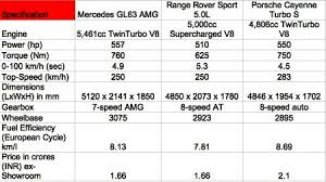 Suv Wheelbase Chart Mercedes Launches Gl 63 Amg Luxury Suv At Rs 1 66 Crore