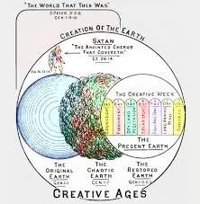 The Gap Theory Interpretation Of Genesis
