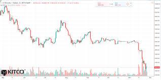 Real Time Bitcoin Chart Bitcoin Daily Chart Alert Downward Spiral Shows No Sign Of