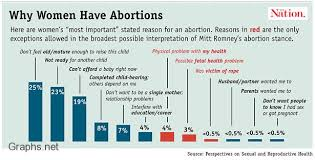 abortion top abortion inforgraphics and charts net reasons for abortions
