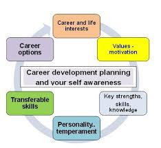 career plan career development planning the secret formula to choose your