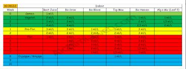 Biobizz Feeding Chart Soil Sparts Cream Caramel Mars Ii 400w Biobizz Loving Run