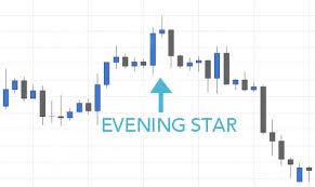 Evening Star Candlestick Pattern Hit Run Candlesticks