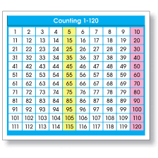 120 Chart Details About Adhesive Counting 1 120 Chart Desk Prompts By North Star Teacher Resources