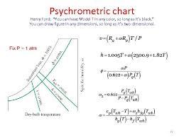 Psychrometric Chart Ppt Psychrometry And Hvac Psychrometry Hygrometry Science Of Moist