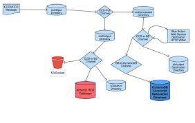 Amazon Warehouse Process Flow Chart Create A Healthcare Data Hub With Aws And Mirth Connect