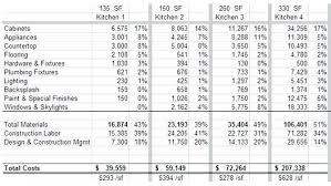 bathroom remodeling estimate.  Remodeling Estimate For Bathroom Remodel Cost Estimator  Example For Bathroom Remodeling Estimate
