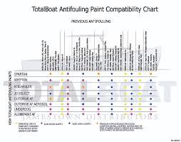 Extraordinary Micron 66 Compatibility Chart Interlux Micron