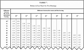 Compass Deviation Chart Fm 55 501 Chapter 6