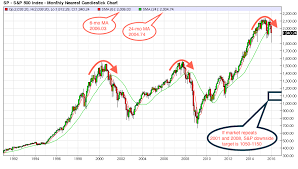 This Chart Warns A 2008 Style Crash May Be Right Around The