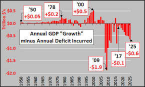 Gdp Growth Debt Growth Real Growth Negative