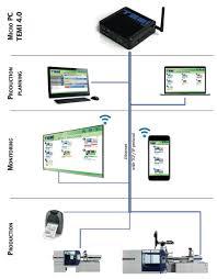 Software For Organizing Production Plastic Materials Temi 4 0 Ice Flex