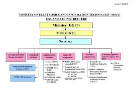 Flow Chart Of Indian Government Organization Chart Flow