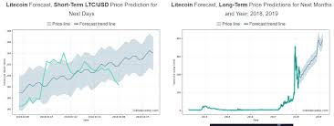 Litecoin Growth Chart Litecoin Growth Prediction Xrp Ripple Cryptocurrency Price Chart