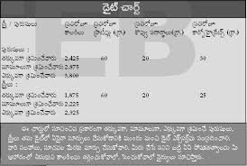 Kidney Patient Diet Chart In Telugu Uncommon Diabetes Diet Chart In Telugu Sugar Patient Diet