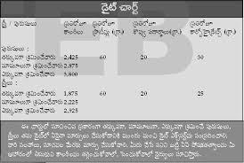 Kidney Patient Diet Chart In Telugu Uncommon Diabetes Diet Chart In Telugu Sugar Patient Diet