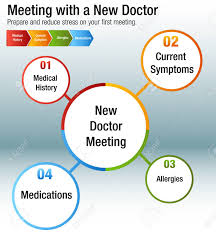 Doctor Chart An Image Of A Meeting With A New Doctor Health Care Chart