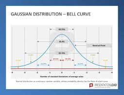 Six Sigma Probability Chart Pin By Presentationload On Quality Management Powerpoint