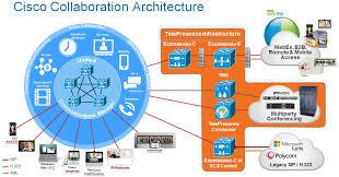 Cisco Telepresence Video Communication Server To Cisco Unified