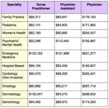 medical assistant pediatrics salary how to write the perfect physician assistant school application