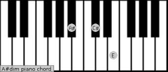 Diminished Chord Chart Piano A Dim Piano Chord A Sharp Diminished Charts And Sounds