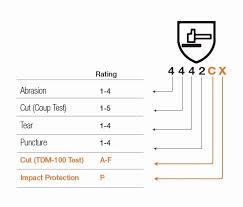Glove Cut Rating Chart Cut Resistant Glove Rating Chart Australia Www