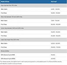 Alaska Air Mileage Award Chart Best Ways To Use Alaska Mileage Plan Miles Comparecards