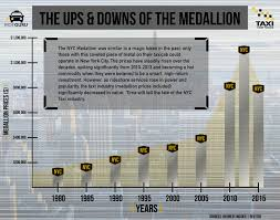 The Ups And Downs Of The Taxi Medallion Taxifarefinder
